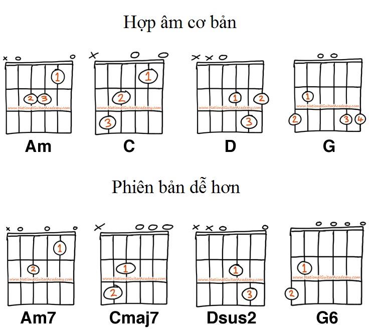 10 Mẹo nhỏ giúp học đàn guitar hiệu quả 2